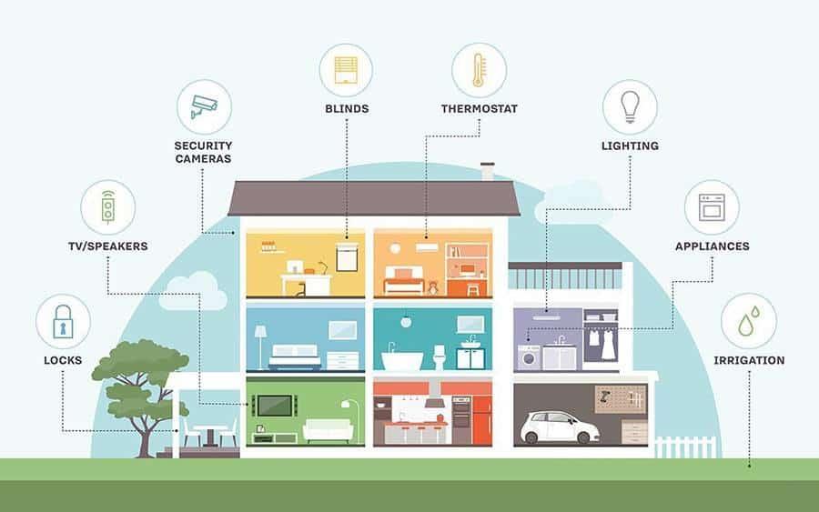 Những ngôi nhà tại Meyhomes Capital Phú Quốc sẽ được trang bị sẵn hạ tầng, đáp ứng mọi yêu cầu của gia chủ về các cấp độ thông minh trong một smart home.